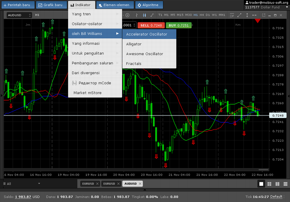 Trading Strategy with Ichimoku Indicator
