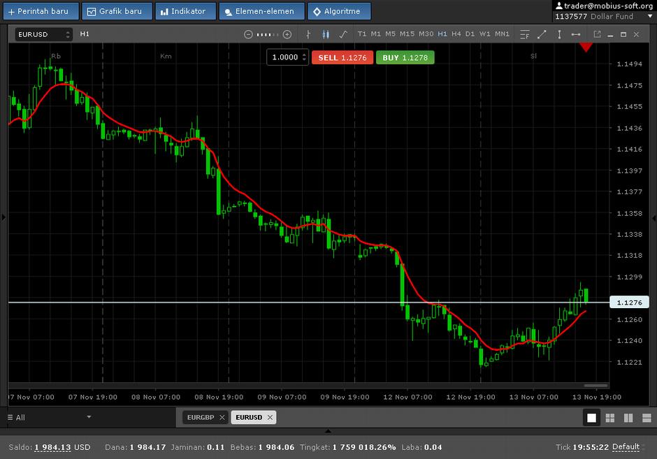 Trendlord - strategi perdagangan forex - cryptonews.id