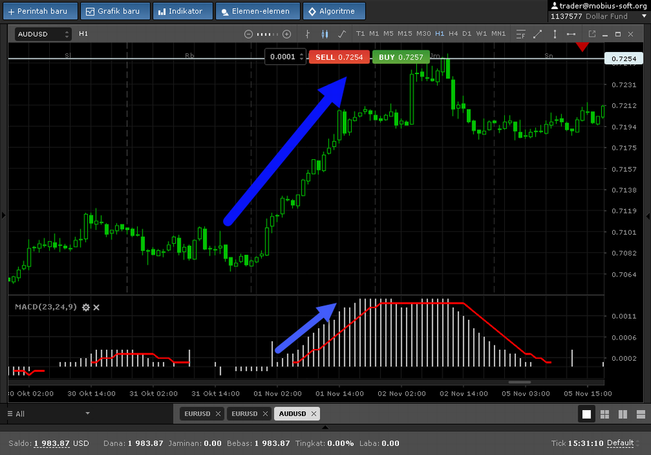 MACD With Laguerre RSI And EMA Channel Forex Trading System | Forex MT4 Indicators
